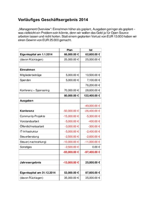 FOSSGIS Financials 2014 DE.pdf
