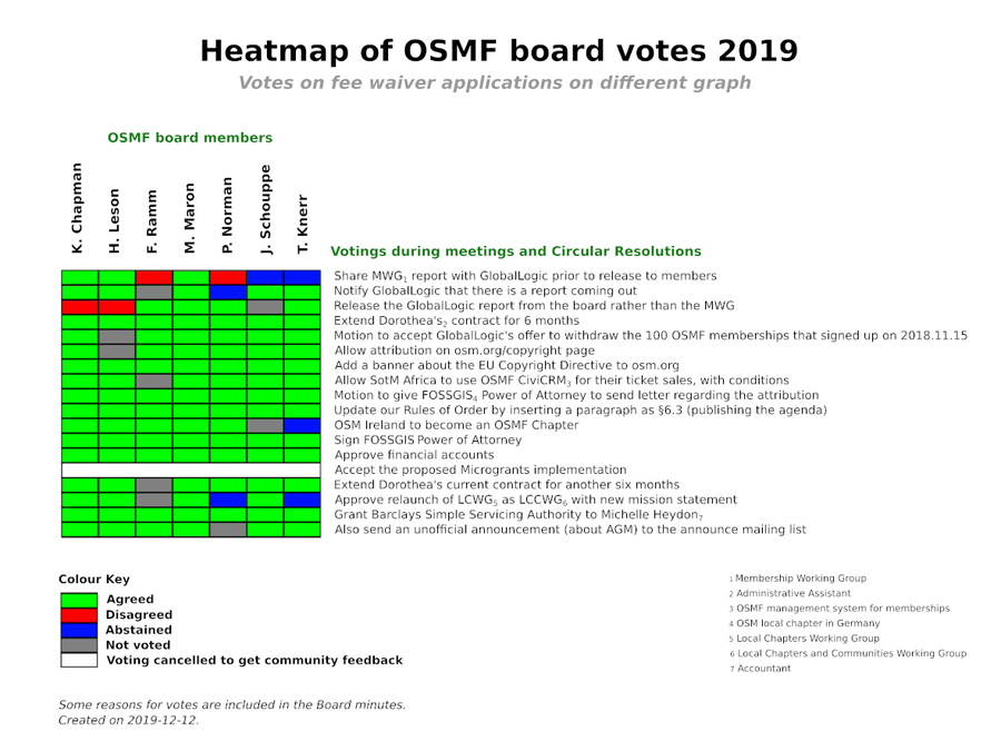 OSMF Board votes in 2019 except fee waivers
