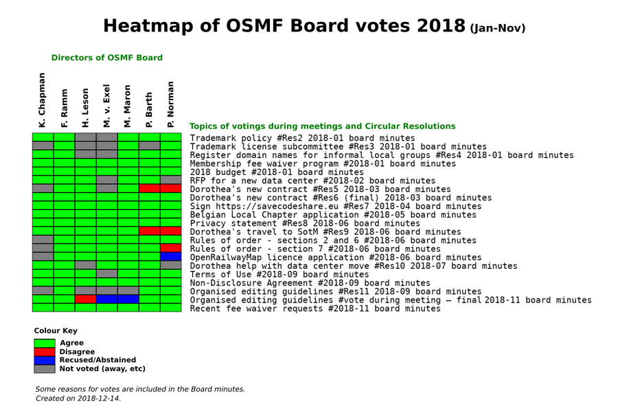 OSMF Board votes in 2018 (Jan-Nov)